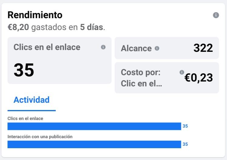 Resultado de FB ADS al 4º día. Coste por clic 0,23 € Clics realizados 35 Presupuesto gastado 8,20€ de 10€